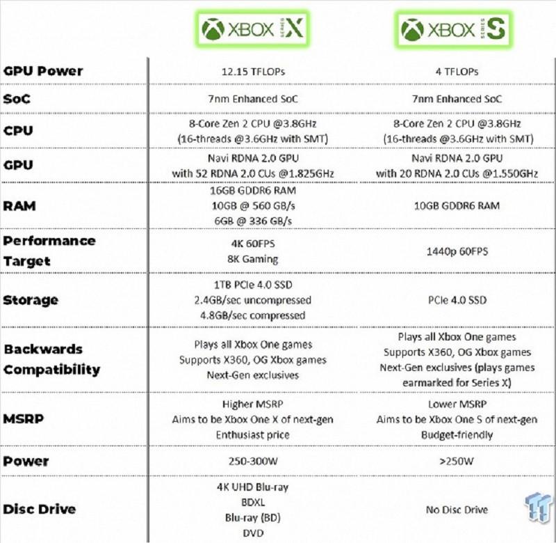 Xbox Series S Donanım Özellikleri