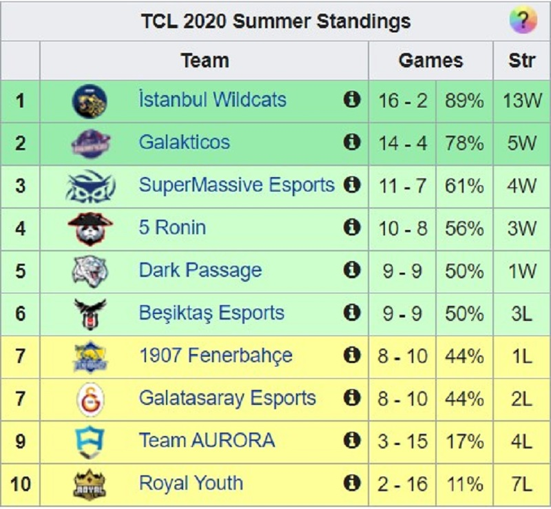 League of Legends Türkiye Ligi